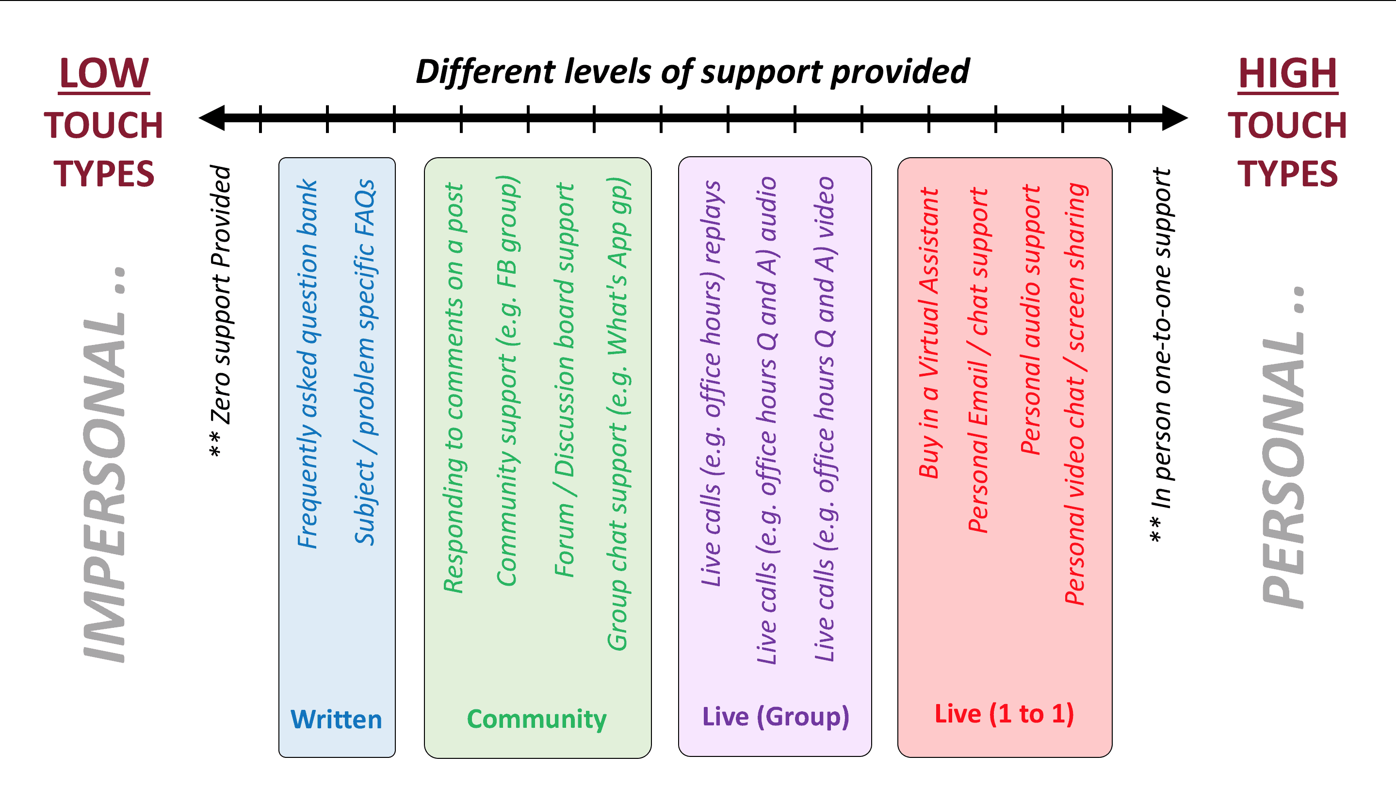 the online teacher support spectrum