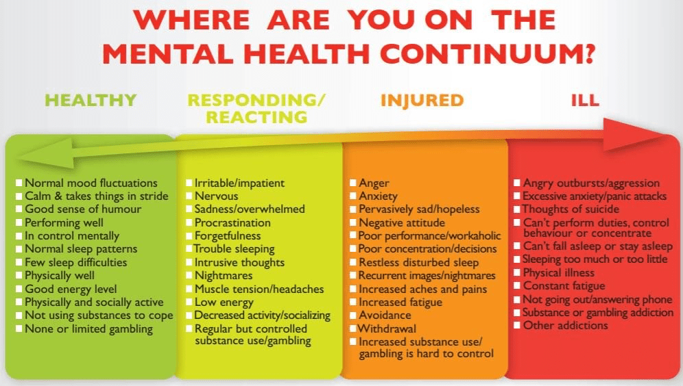 Teacher Mental health continuum